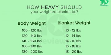 What is The Best Weighted Blanket in Australia